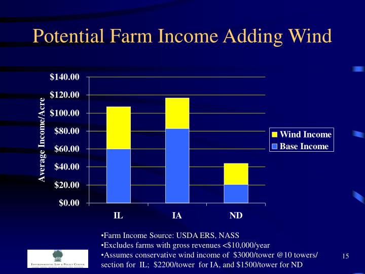Potential Farm Income Adding Wind