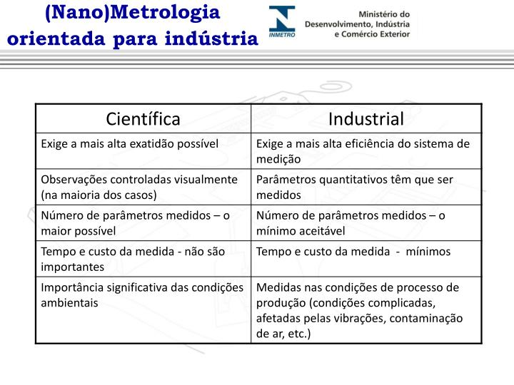 (Nano)Metrologia orientada para indústria