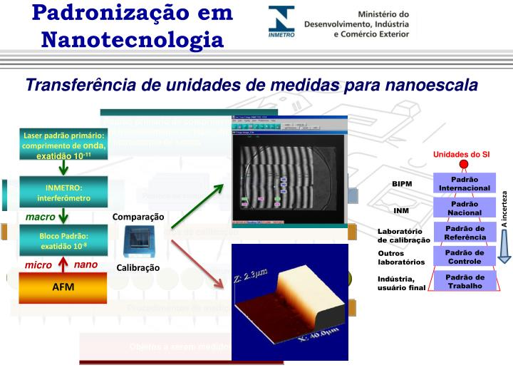 Padronização em Nanotecnologia