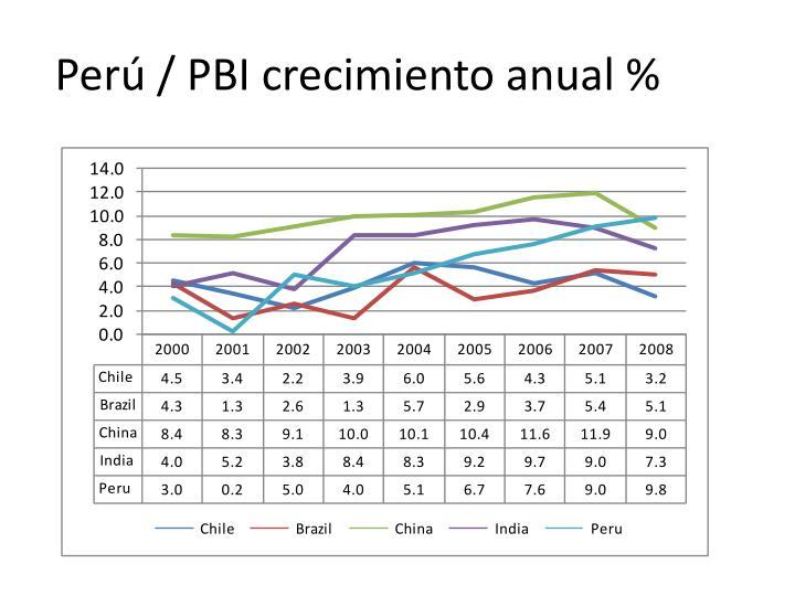 Perú / PBI crecimiento anual %