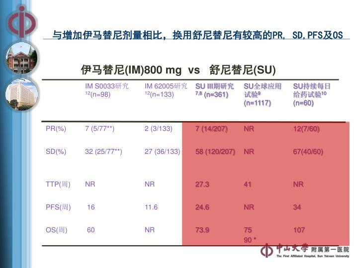 与增加伊马替尼剂量相比,换用舒尼替尼有较高的