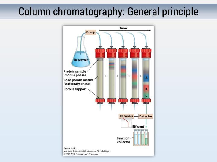 Column chromatography: General principle