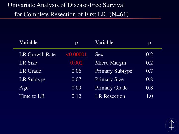 Univariate Analysis of Disease-Free Survival