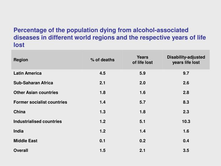 Percentage of the population dying from alcohol-associated diseases in different world regions and the respective years of life lost