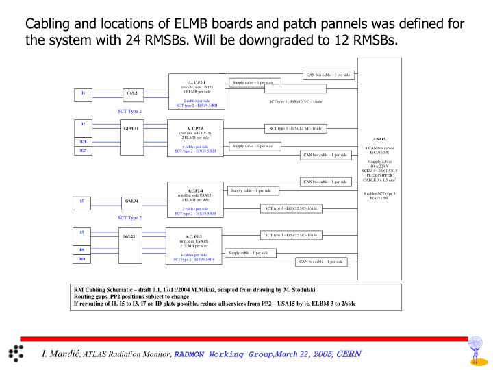 Cabling and locations of ELMB boards and patch pannels was defined for