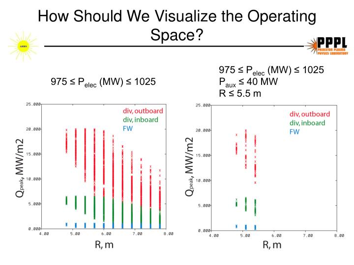 How Should We Visualize the Operating Space?