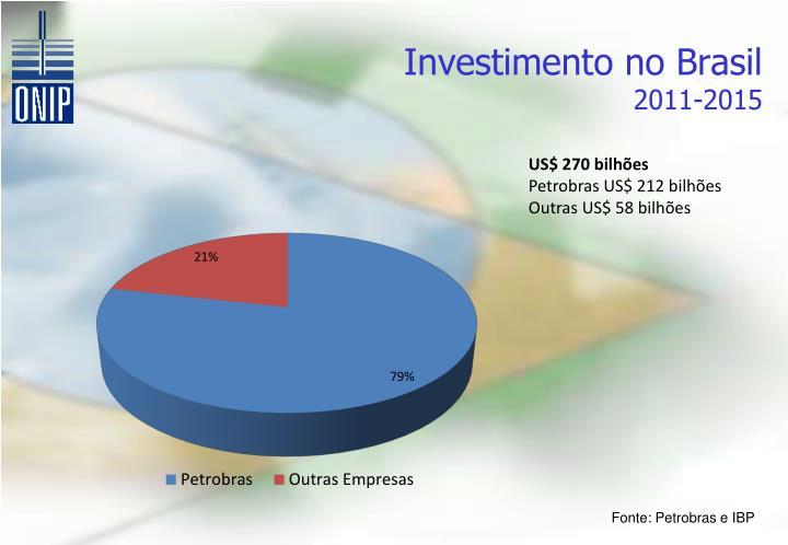 Investimento no Brasil