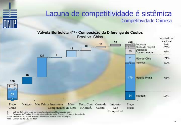 Lacuna de competitividade é sistêmica