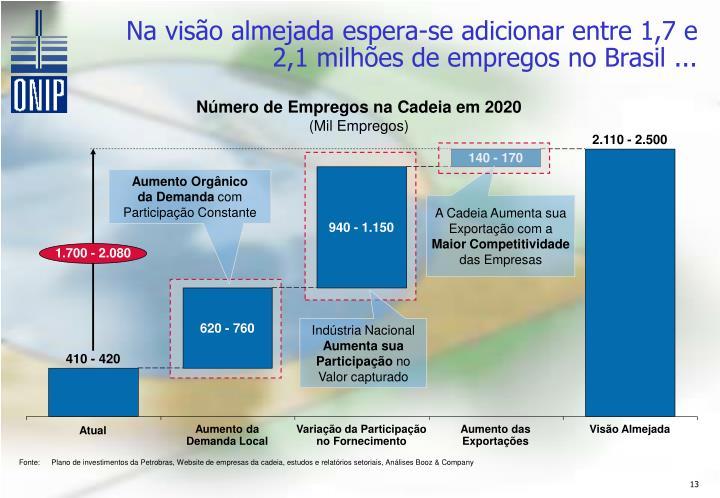 Na visão almejada espera-se adicionar entre 1,7 e 2,1 milhões de empregos no Brasil ...