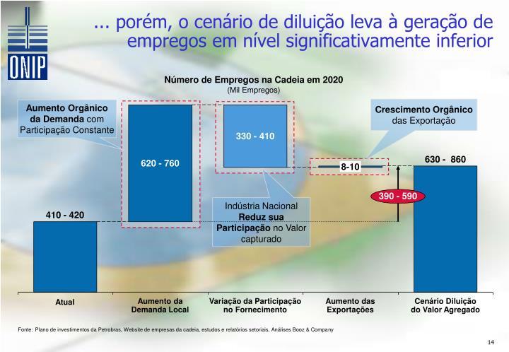 ... porém, o cenário de diluição leva à geração de empregos em nível significativamente inferior