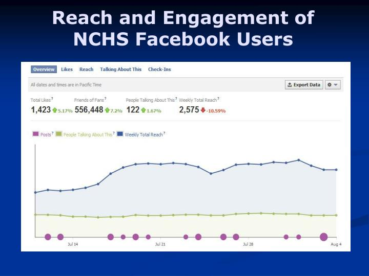 Reach and Engagement of NCHS Facebook Users