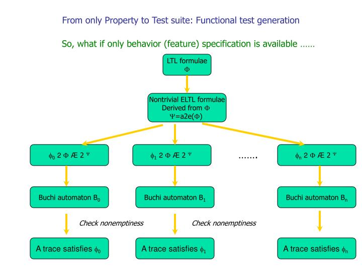So, what if only behavior (feature) specification is available ……
