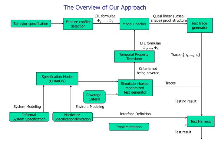 The Overview of Our Approach
