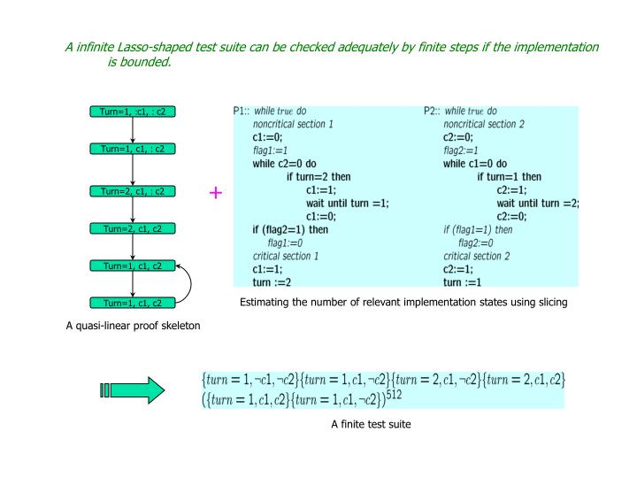 A infinite Lasso-shaped test suite can be checked adequately by finite steps if the implementation is bounded.