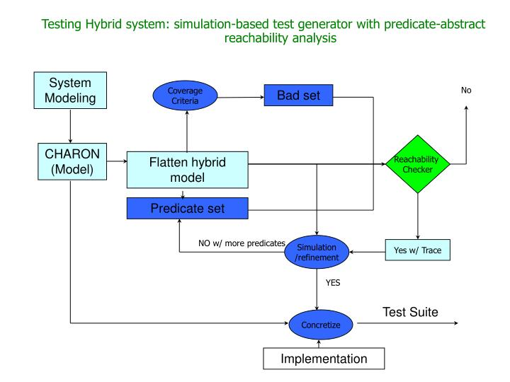 Testing Hybrid system: simulation-based test generator with predicate-abstract reachability analysis
