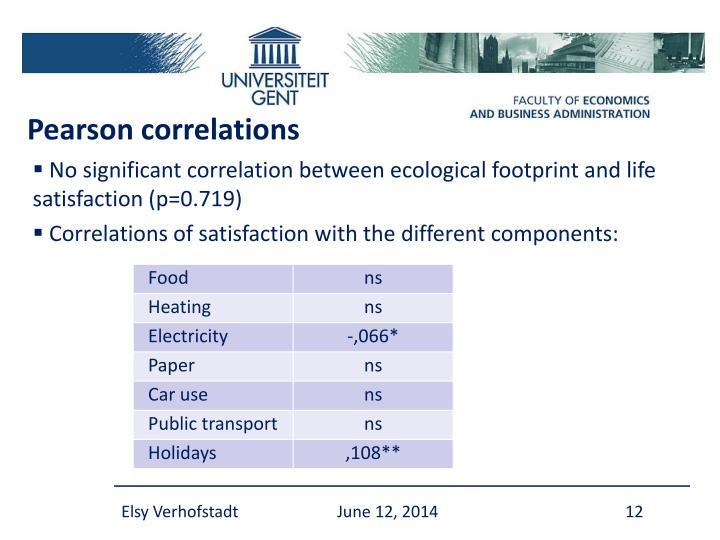 Pearson correlations