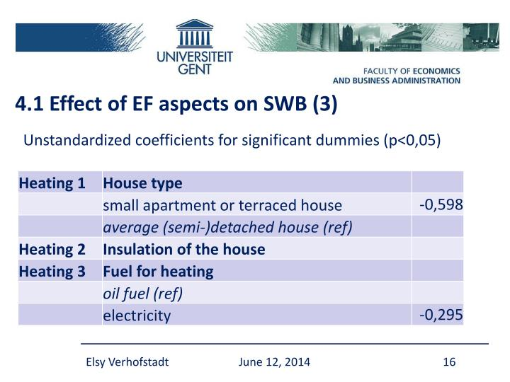 4.1 Effect of EF aspects on SWB (3)