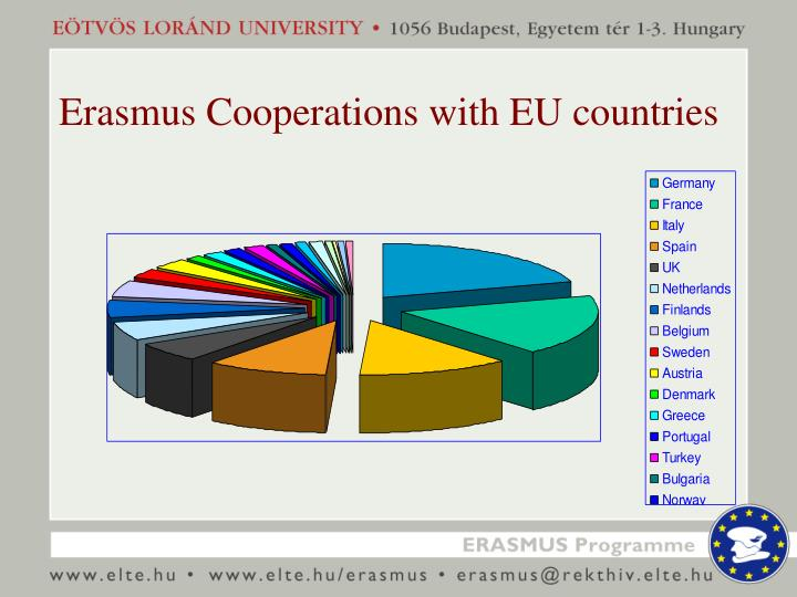 Erasmus Cooperations with EU countries