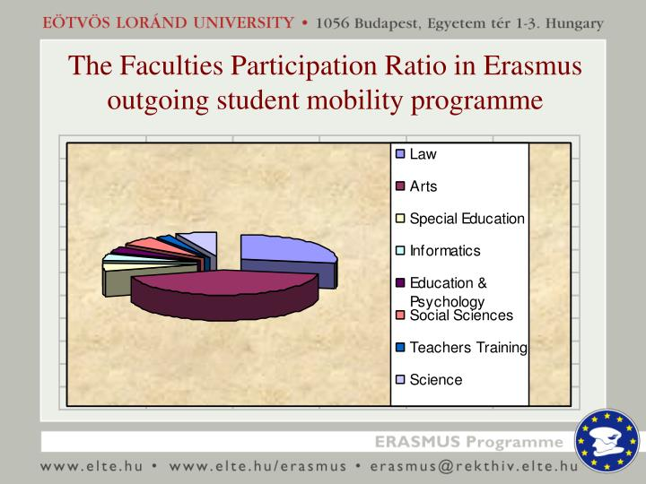 The Faculties Participation Ratio in Erasmus outgoing student mobility programme