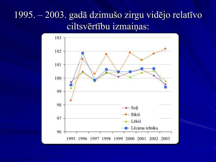 1995. – 2003. gadā dzimušo zirgu vidējo relatīvo ciltsvērtību izmaiņas: