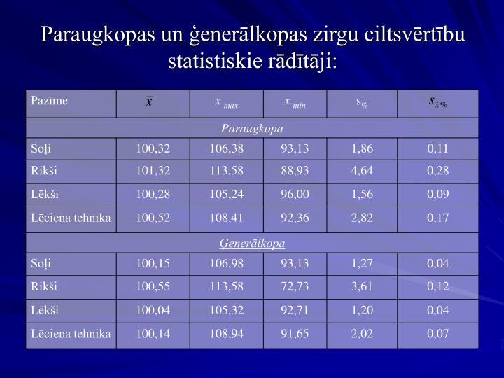 Paraugkopas un ģenerālkopas zirgu ciltsvērtību statistiskie rādītāji: