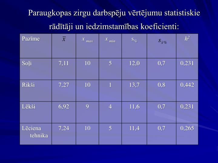 Paraugkopas zirgu darbspēju vērtējumu statistiskie rādītāji un iedzimstamības koeficienti: