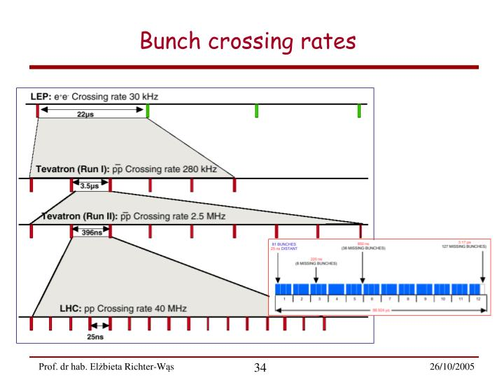 Bunch crossing rates