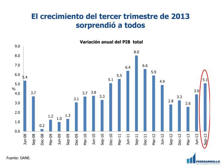 El crecimiento del tercer trimestre de 2013 sorprendió a todos