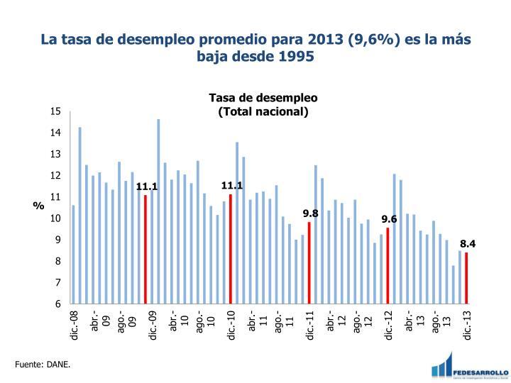 La tasa de desempleo promedio para 2013 (9,6%) es la más baja desde 1995