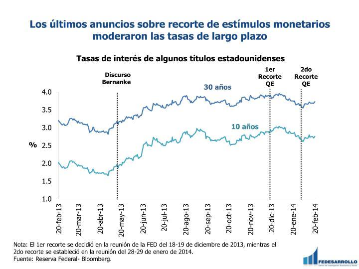 Los últimos anuncios sobre recorte de estímulos monetarios moderaron las tasas de largo plazo