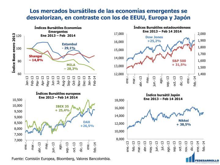 Los mercados bursátiles de las economías emergentes se desvalorizan, en