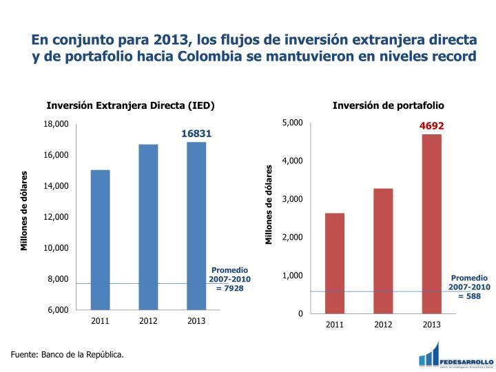 En conjunto para 2013, los flujos de inversión extranjera directa y de portafolio hacia Colombia se mantuvieron en niveles record