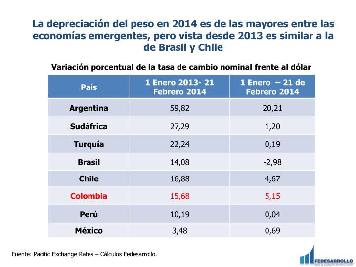 La depreciación del peso en 2014 es de las mayores entre las economías emergentes, pero vista desde 2013 es similar a la de Brasil y Chile