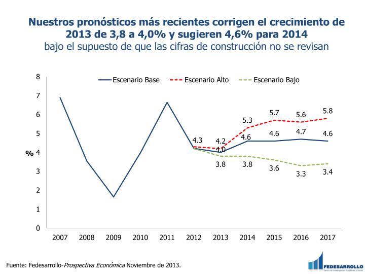 Nuestros pronósticos más recientes corrigen el crecimiento de 2013 de 3,8 a 4,0% y sugieren 4,6% para 2014