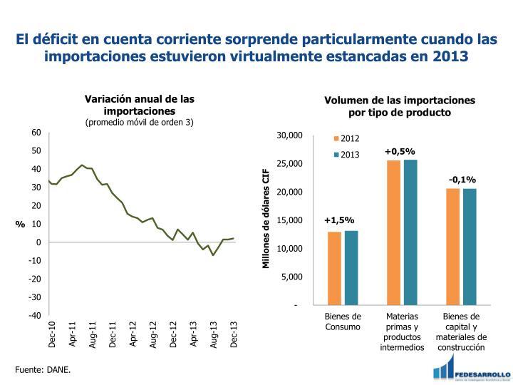 El déficit en cuenta corriente sorprende particularmente cuando las importaciones estuvieron virtualmente estancadas en 2013