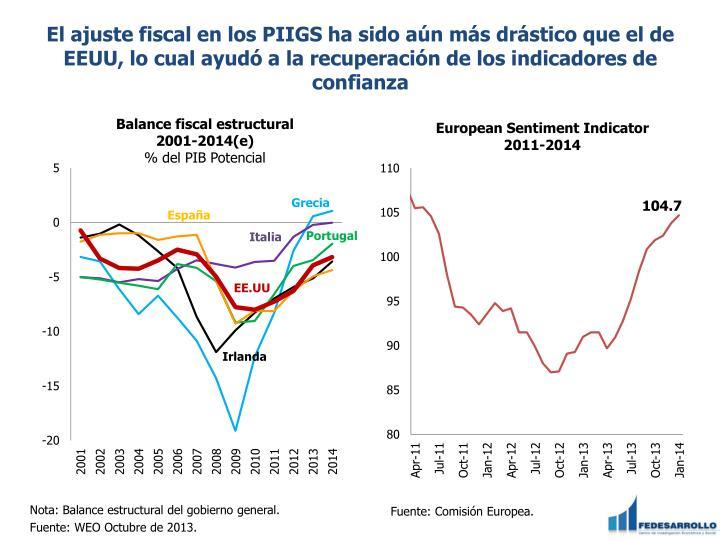 El ajuste fiscal en los PIIGS ha sido aún más drástico que el de EEUU, lo cual ayudó a la recuperación de los indicadores de confianza