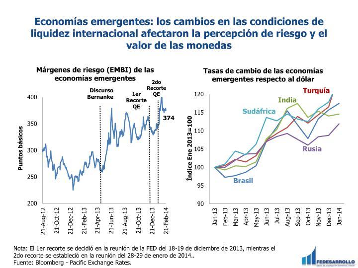 Economías emergentes: los cambios en las condiciones de liquidez internacional afectaron la percepción de riesgo y el valor de las monedas