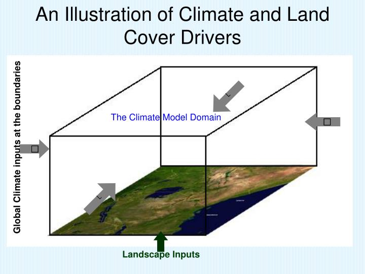 An Illustration of Climate and Land Cover Drivers