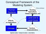 conceptual framework of the modeling system