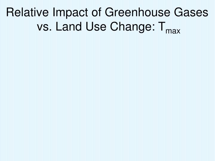 Relative Impact of Greenhouse Gases