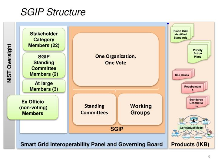 SGIP Structure