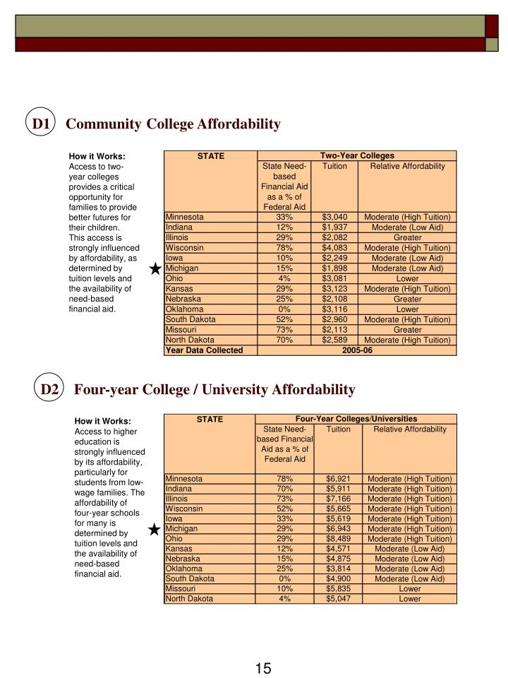 D1    Community College Affordability