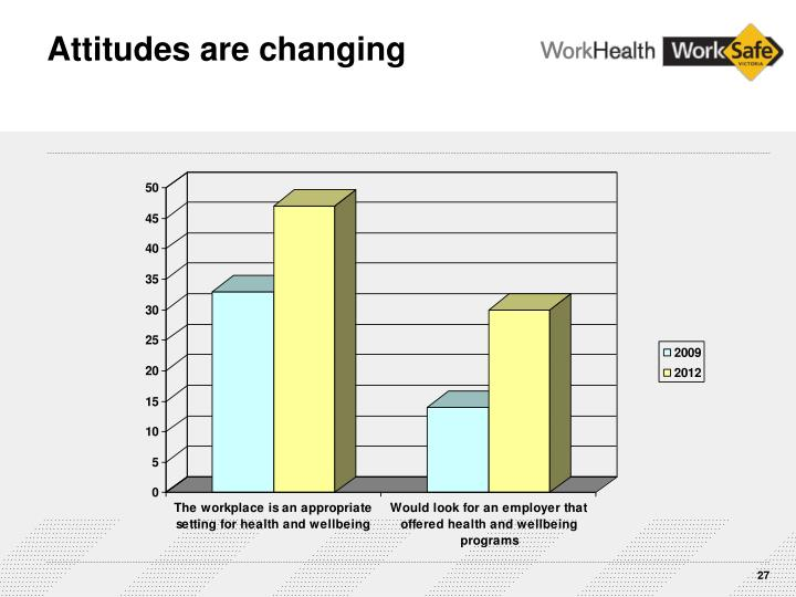 Attitudes are changing