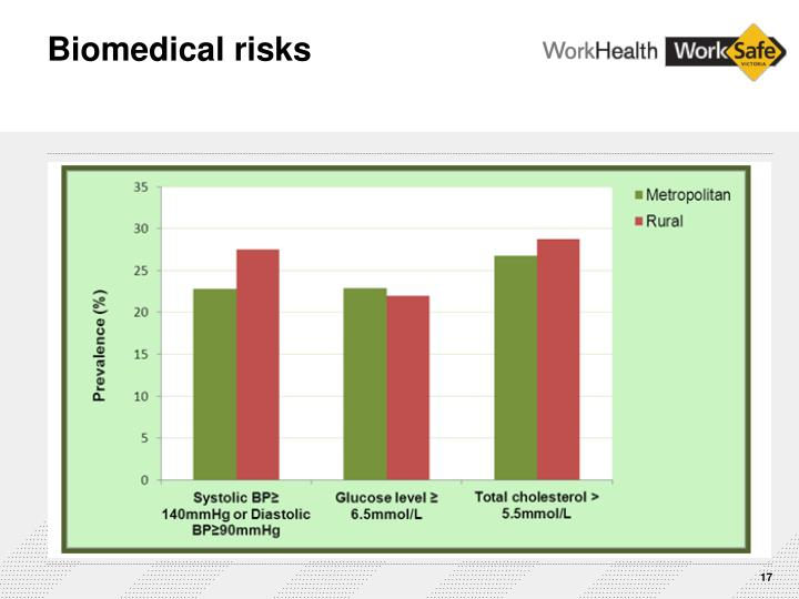 Biomedical risks