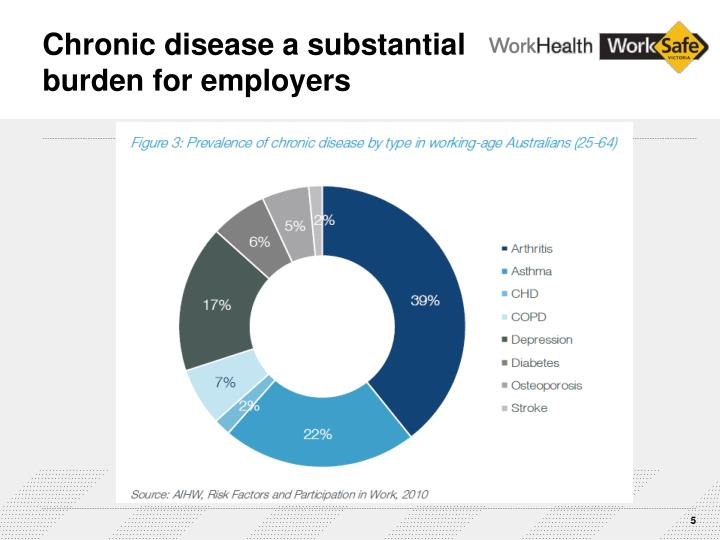 Chronic disease a substantial burden for employers