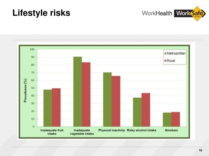 Lifestyle risks