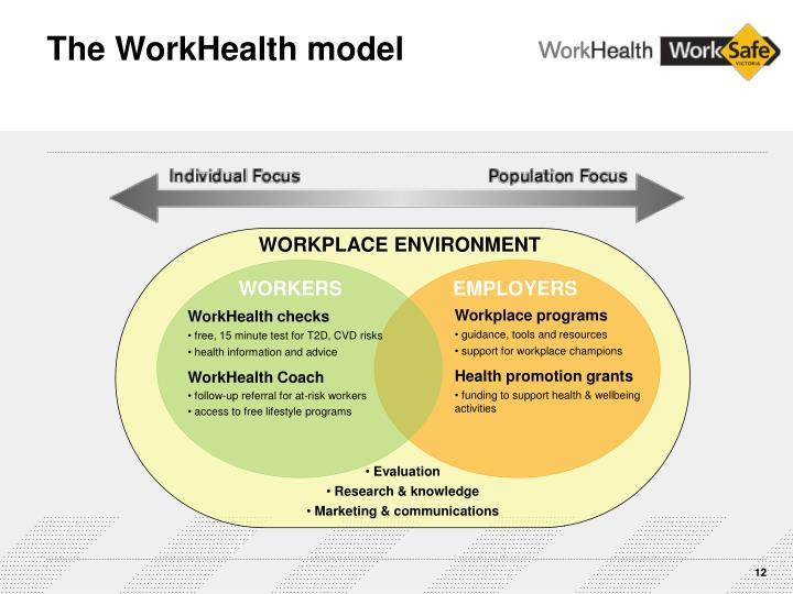 The WorkHealth model