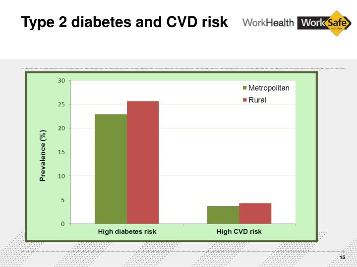 Type 2 diabetes and CVD risk