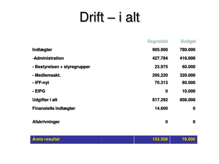 Drift – i alt
