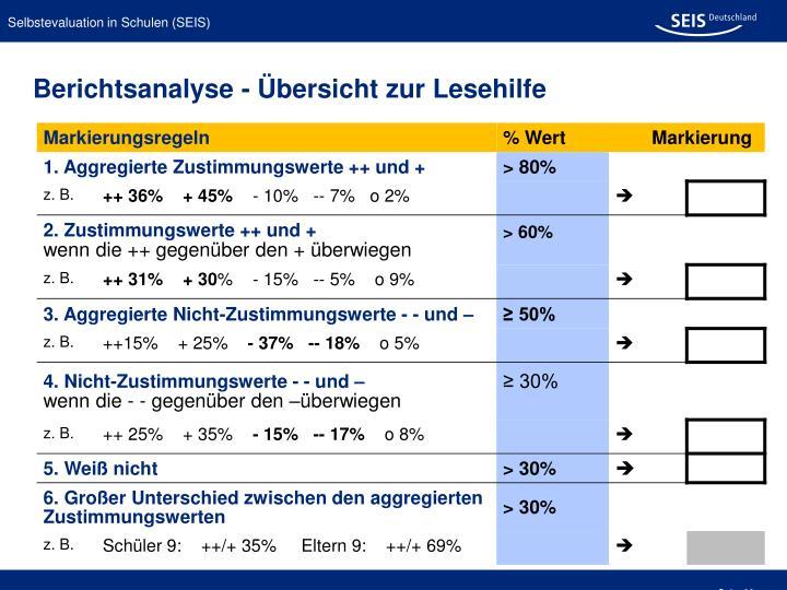 Berichtsanalyse - Übersicht zur Lesehilfe